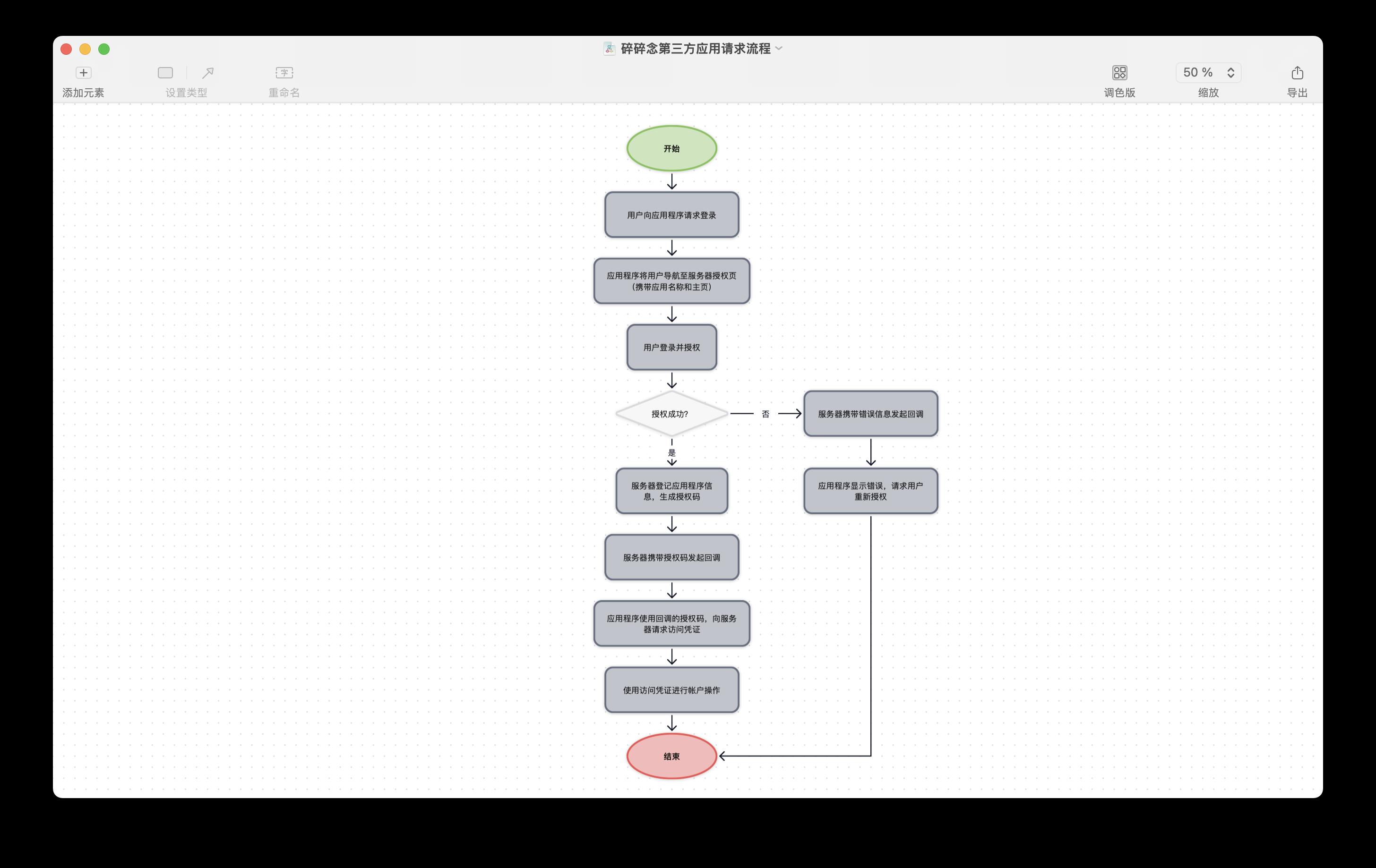 碎碎念(Project Nagging)的第三方应用请求流程,当然我还没做出来……
